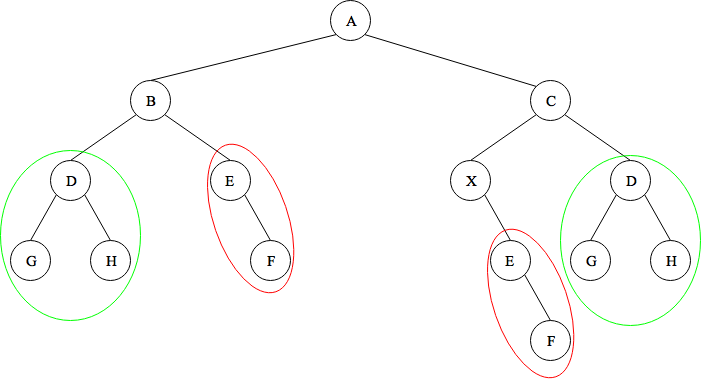 Detect Duplicate Subtrees in a Binary Tree